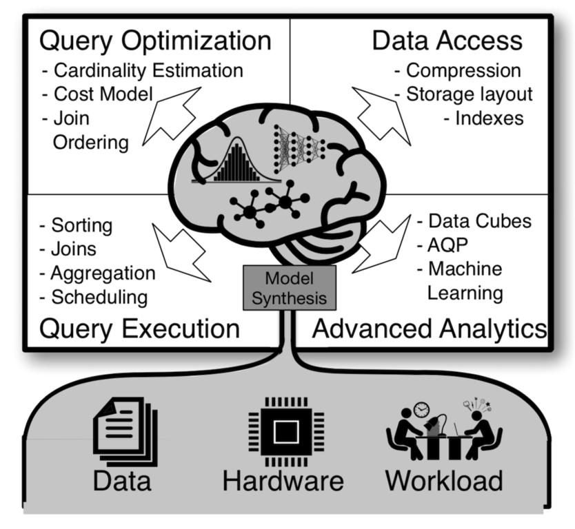 学習によるデータベース最適化について – Sagedb: A learned database system