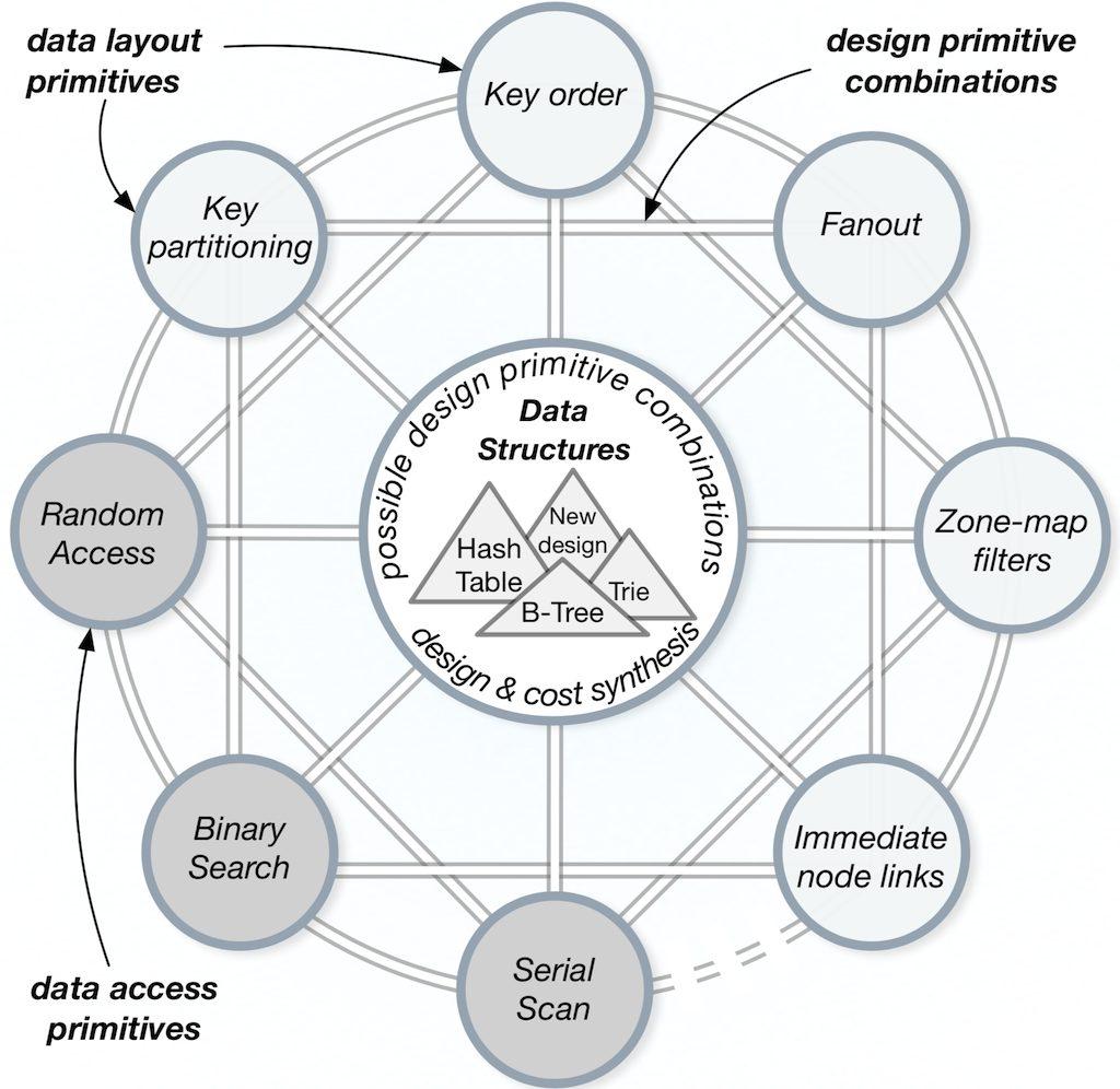 自己設計(Self-Design)における設計連続体(Design Continuums)の概念について