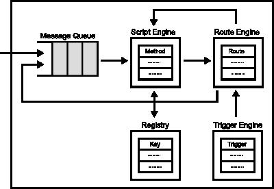 Round Programming Model