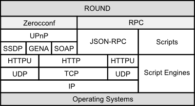 Round : Prototype Release of New Distributed System Framework