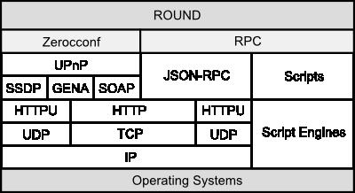 round_protocol