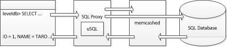 sqlproxy